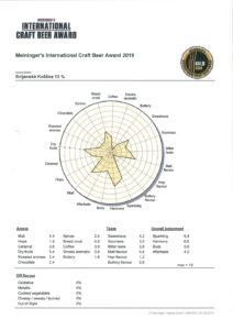 pivovari-pivovary-novinky-Meininger-s-International-Craft-Beer-Award-2019-svijanska-knezna-zlato