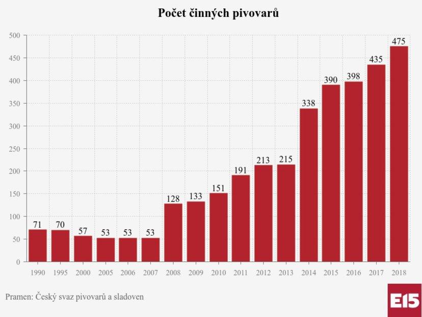 pivovari-pivovary-novinky-pocet-cinnych-pivovaru-pramen-cesky-svaz-sladoven-2018