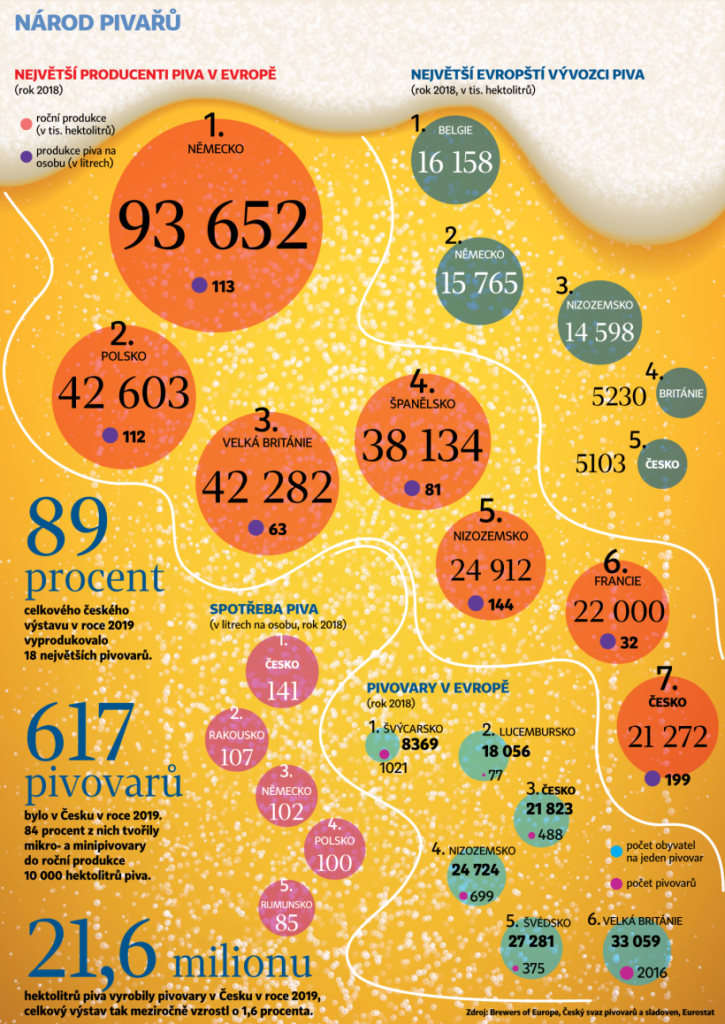 pivovari-pivovary-novinky-pivovarnici-chteji-po-eu-dotace-a-zvyhodnene-pujcky